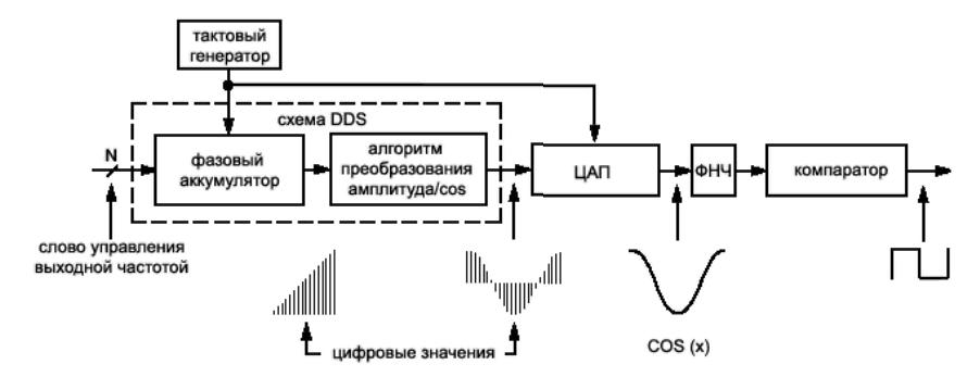 DDS синтезатор AD9850