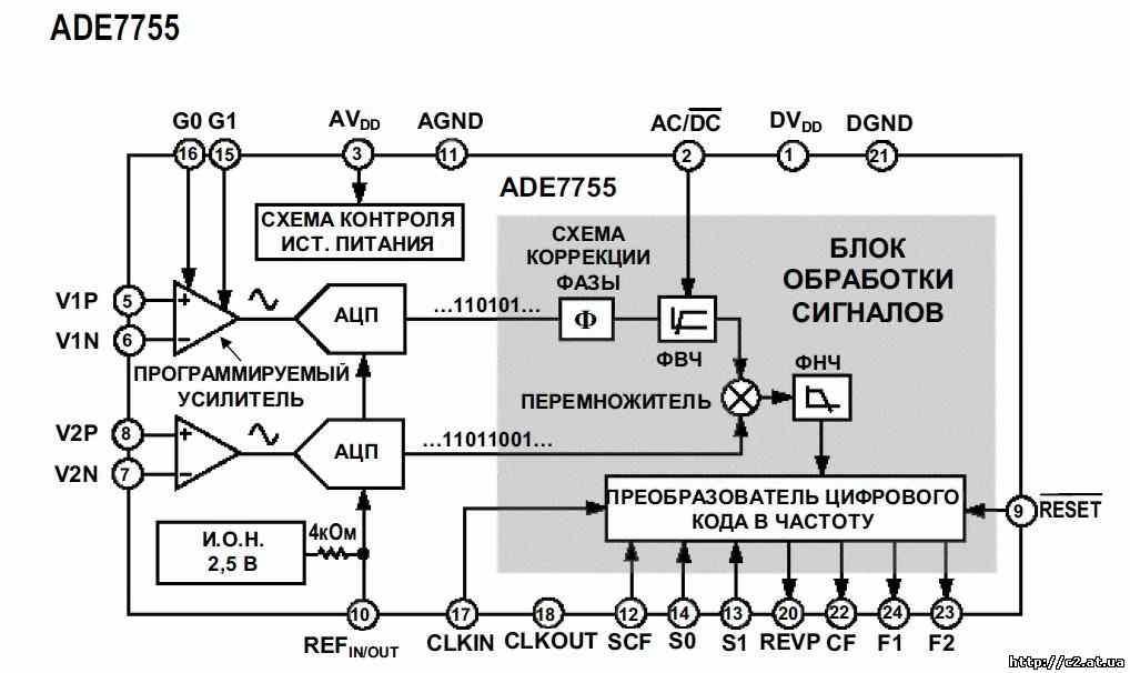 Микросхема ADE775x